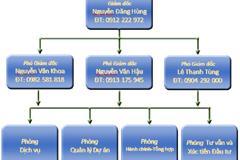 Tổ chức bộ máy, chức năng nhiệm vụ, quy chế hoạt động